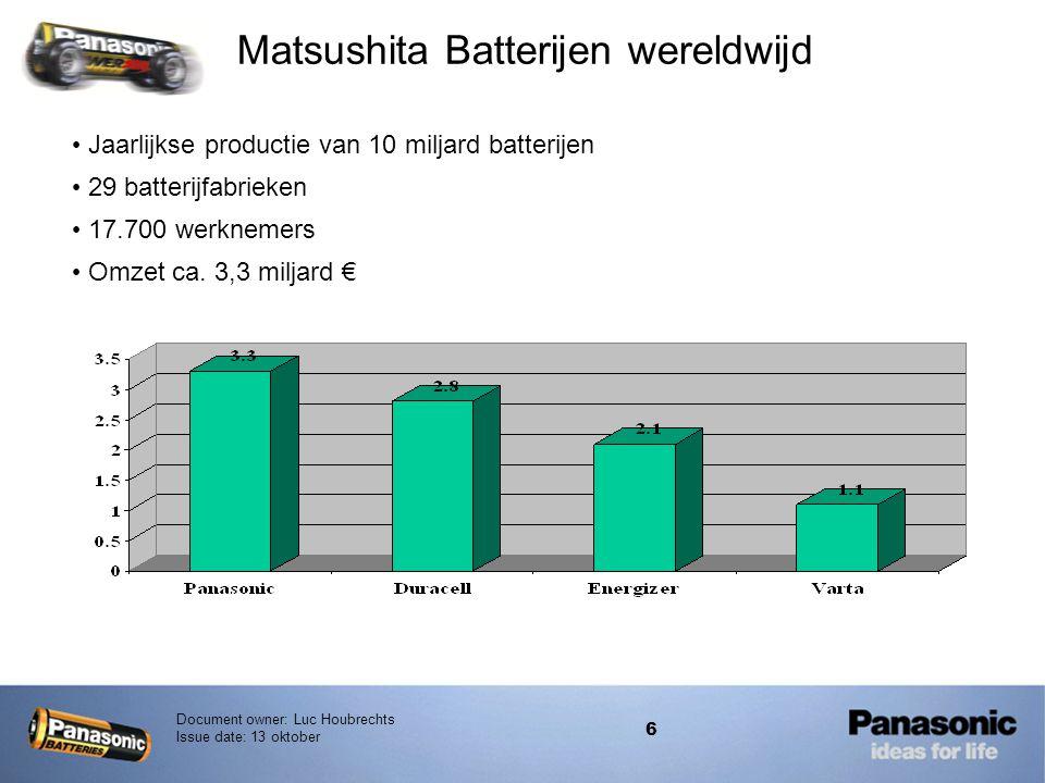 Document owner: Luc Houbrechts Issue date: 13 oktober 6 • Jaarlijkse productie van 10 miljard batterijen • 29 batterijfabrieken • 17.700 werknemers •