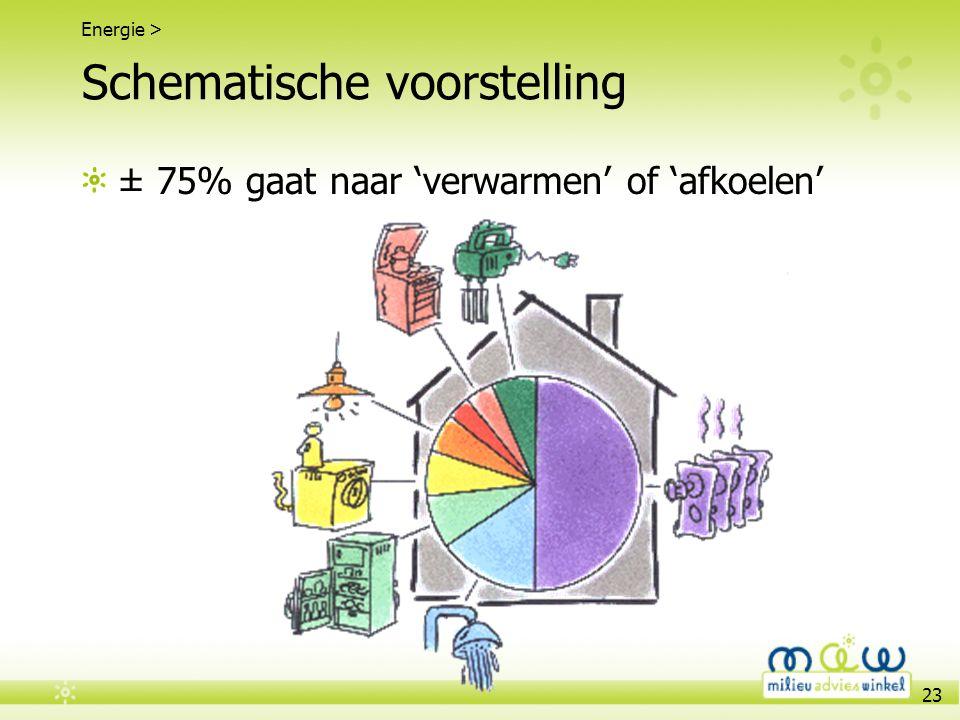 23 Schematische voorstelling ± 75% gaat naar 'verwarmen' of 'afkoelen' Energie >