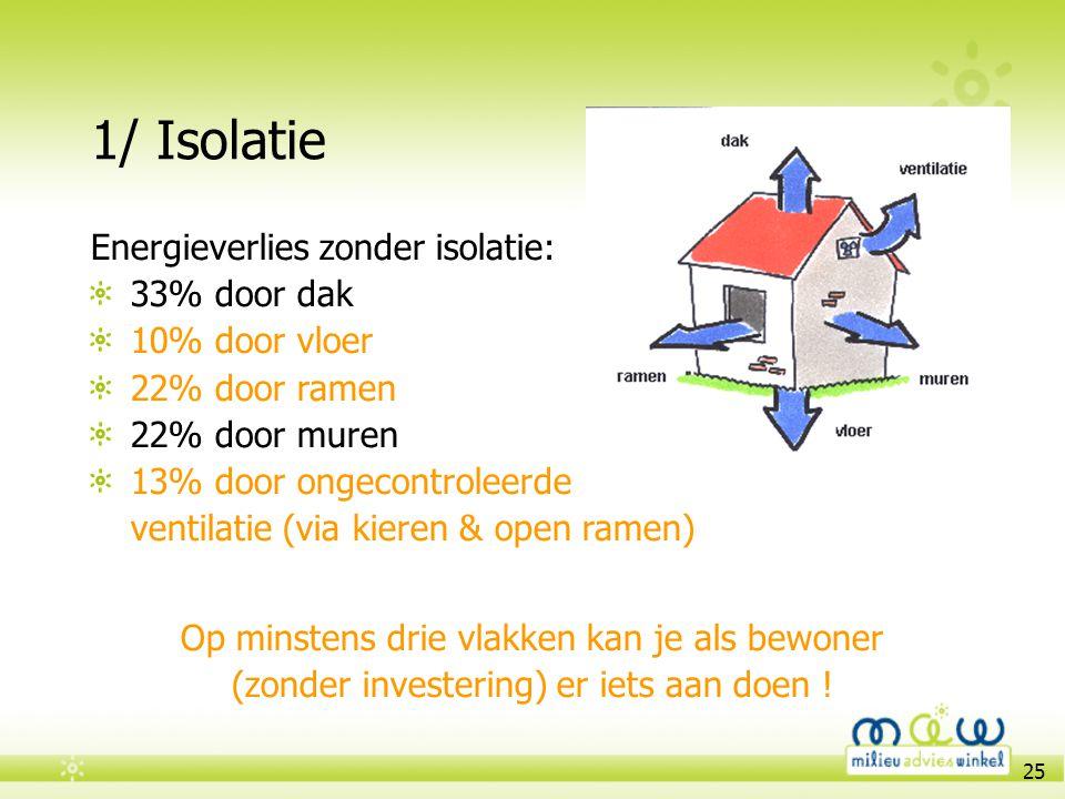25 1/ Isolatie Energieverlies zonder isolatie: 33% door dak 10% door vloer 22% door ramen 22% door muren 13% door ongecontroleerde ventilatie (via kie
