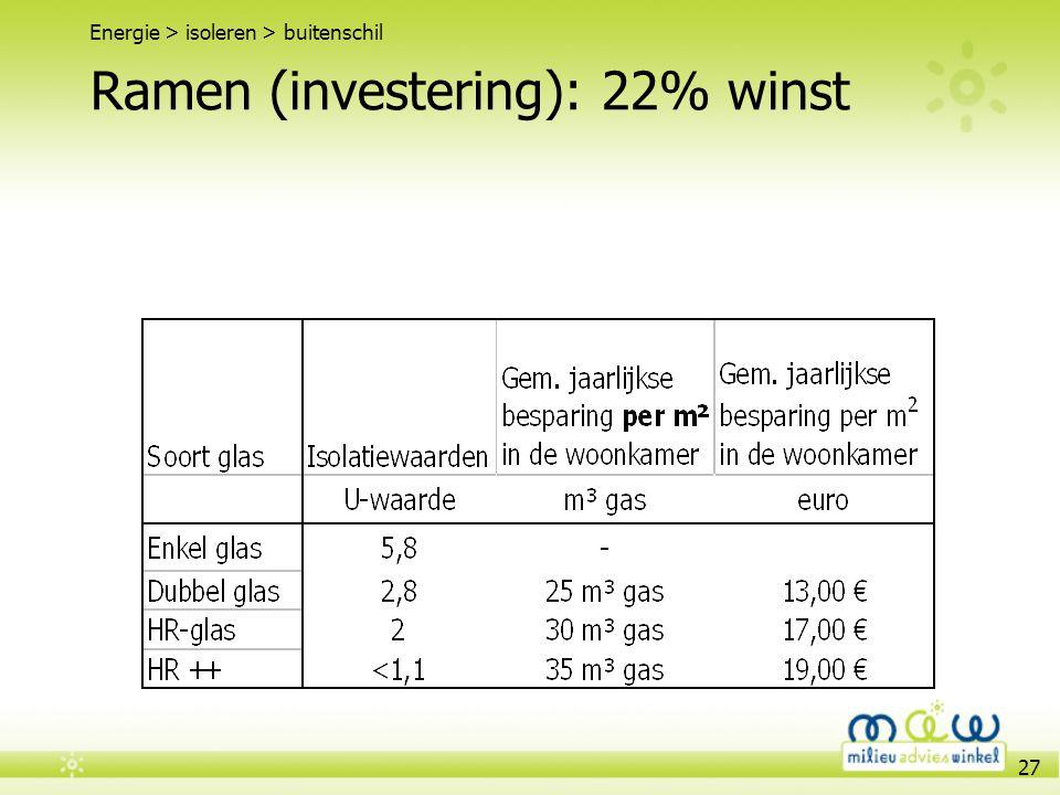 27 Ramen (investering): 22% winst Energie > isoleren > buitenschil