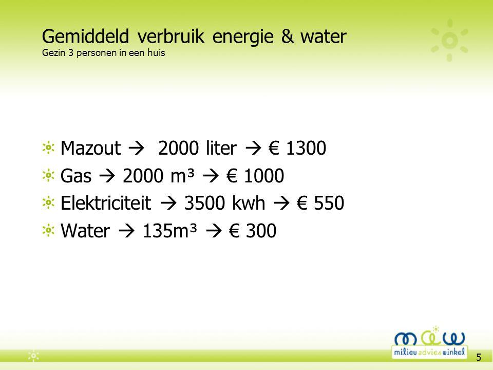 5 Gemiddeld verbruik energie & water Gezin 3 personen in een huis Mazout  2000 liter  € 1300 Gas  2000 m³  € 1000 Elektriciteit  3500 kwh  € 550