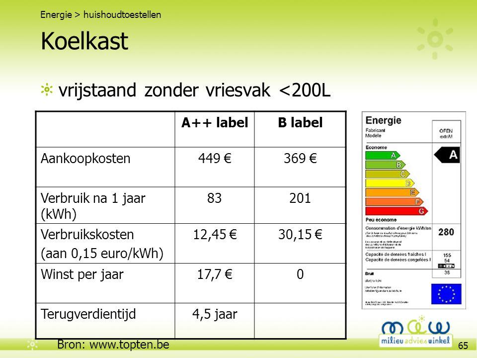 65 Koelkast vrijstaand zonder vriesvak <200L Energie > huishoudtoestellen A++ labelB label Aankoopkosten449 €369 € Verbruik na 1 jaar (kWh) 83201 Verb