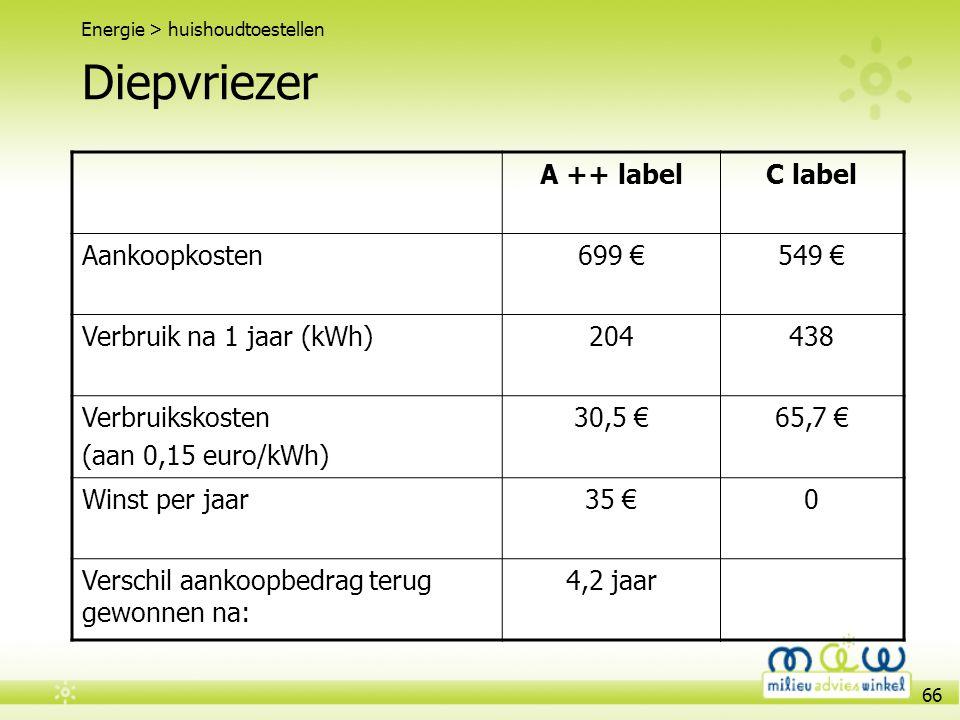 66 Diepvriezer Energie > huishoudtoestellen A ++ labelC label Aankoopkosten699 €549 € Verbruik na 1 jaar (kWh)204438 Verbruikskosten (aan 0,15 euro/kW