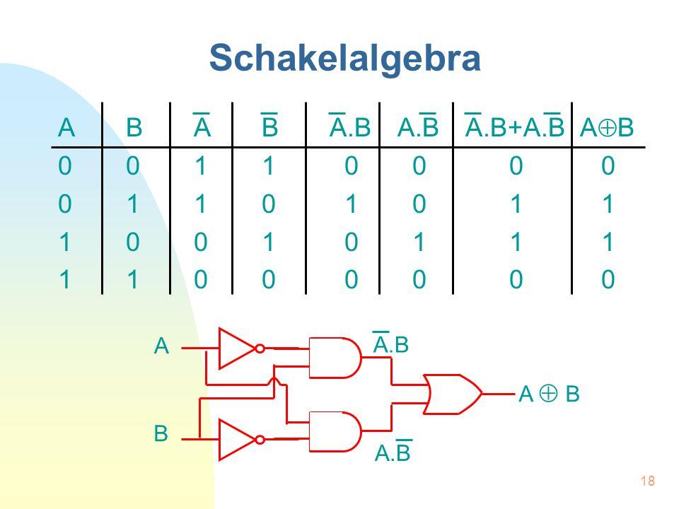18 Schakelalgebra ABABA.BA.BA.B+A.B A  B 0011 0 0 00 0110 1 0 11 1001 0 1 11 1100 0 0 00 A B A  B A.B