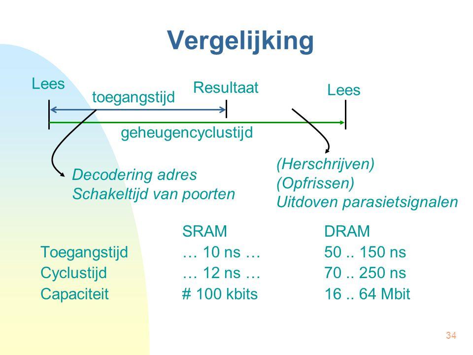 34 Vergelijking SRAMDRAM Toegangstijd… 10 ns …50.. 150 ns Cyclustijd… 12 ns …70.. 250 ns Capaciteit# 100 kbits16.. 64 Mbit toegangstijd Lees Resultaat