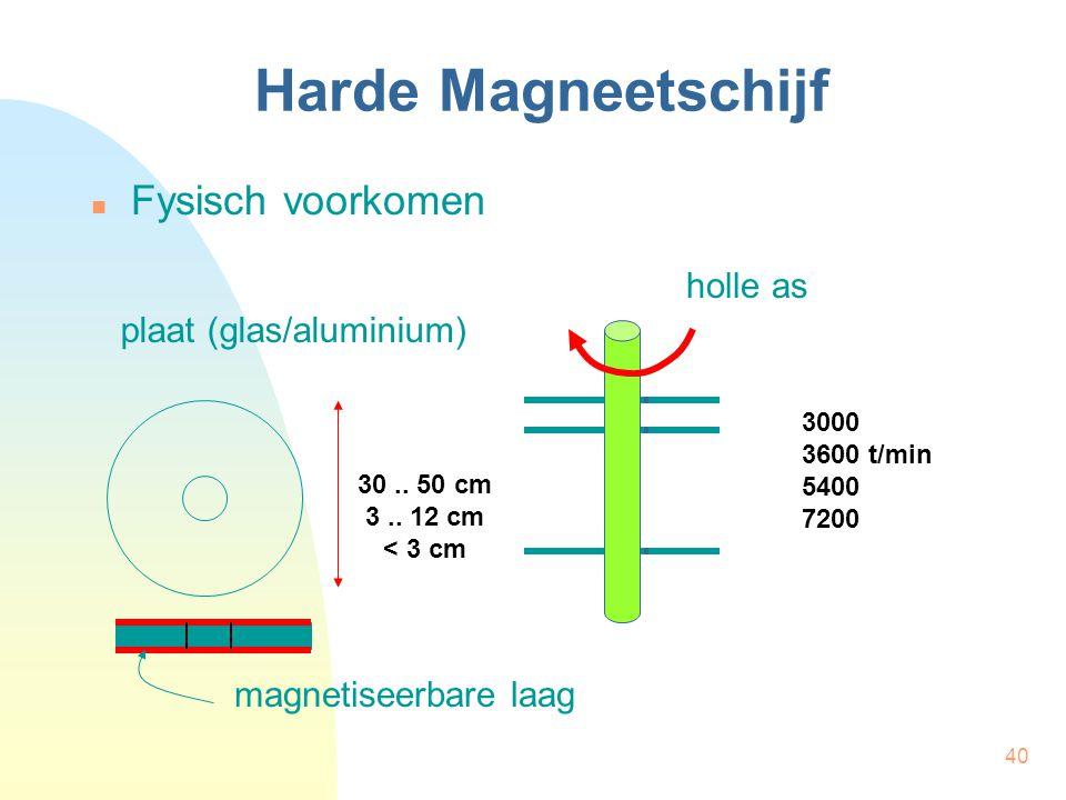 40 Harde Magneetschijf  Fysisch voorkomen holle as plaat (glas/aluminium) magnetiseerbare laag 30.. 50 cm 3.. 12 cm < 3 cm 3000 3600 t/min 5400 7200