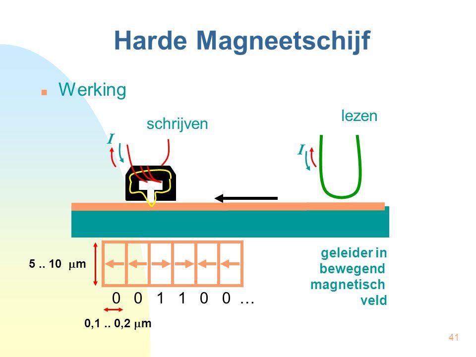 41 Harde Magneetschijf  Werking schrijven 0 0 1 1 0 0 … I I lezen geleider in bewegend magnetisch veld 0,1.. 0,2  m 5.. 10  m