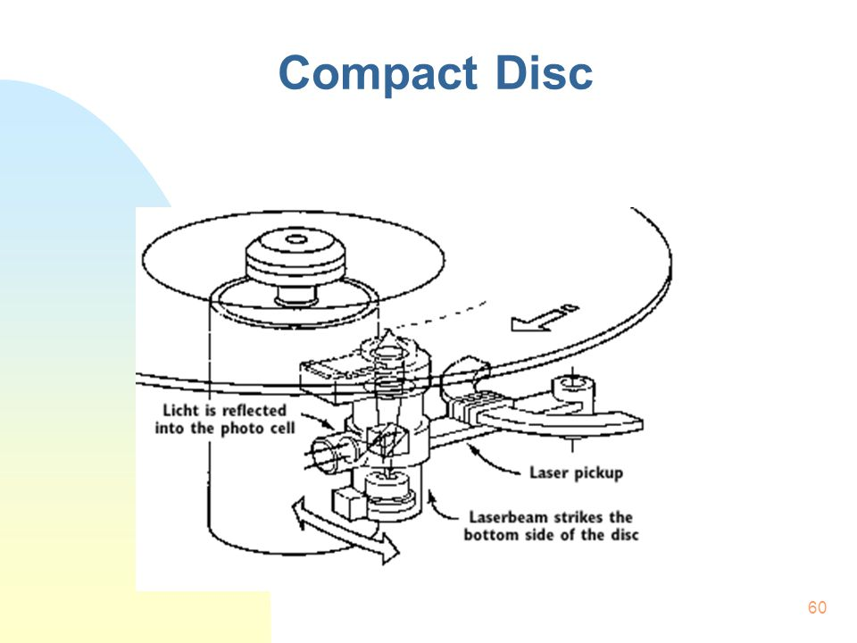 60 Compact Disc