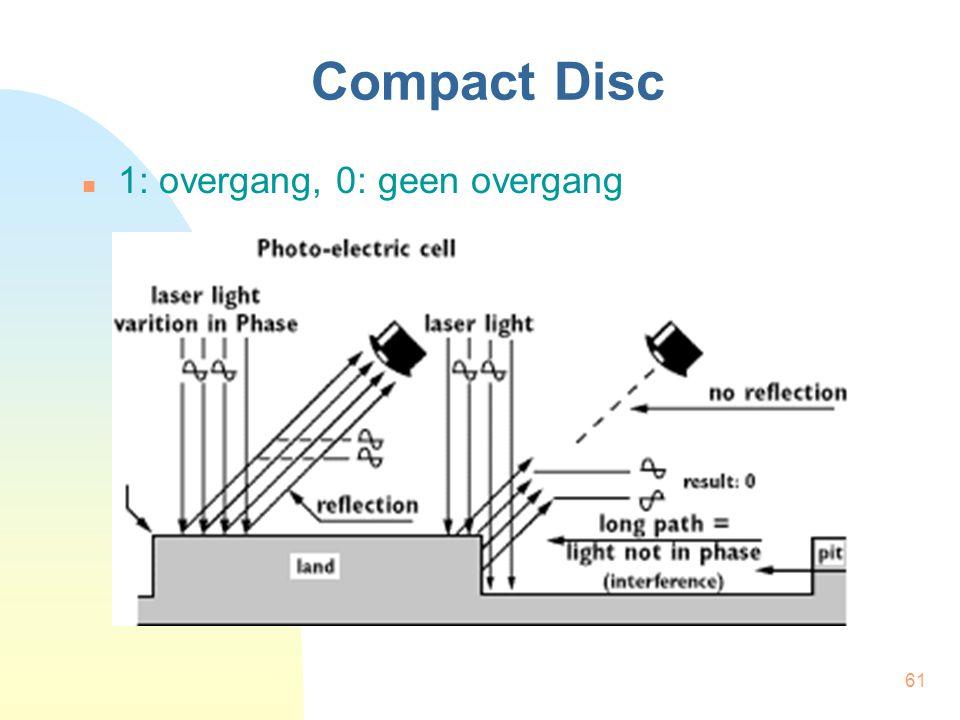 61 Compact Disc  1: overgang, 0: geen overgang