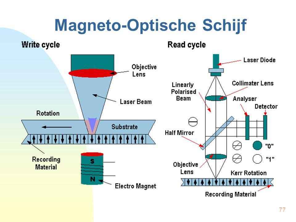 77 Magneto-Optische Schijf