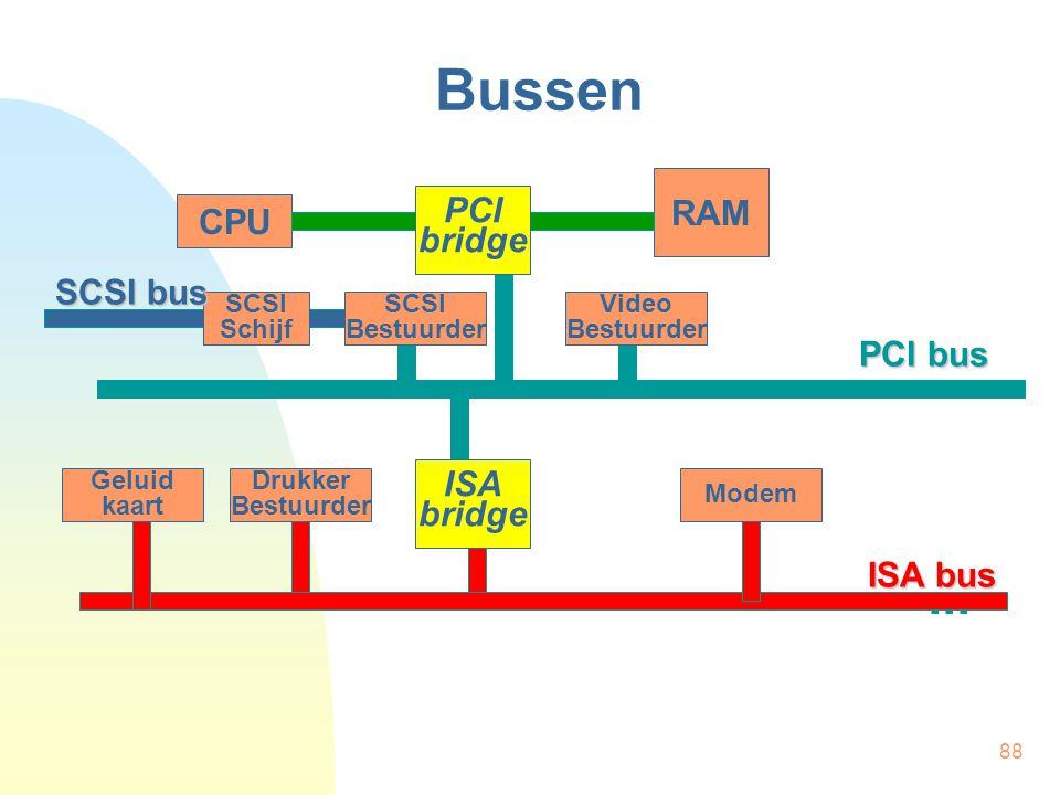 88 Bussen CPU RAM... PCI bridge Video Bestuurder SCSI Bestuurder SCSI Schijf ISA bridge Drukker Bestuurder Geluid kaart Modem ISA bus PCI bus SCSI bus
