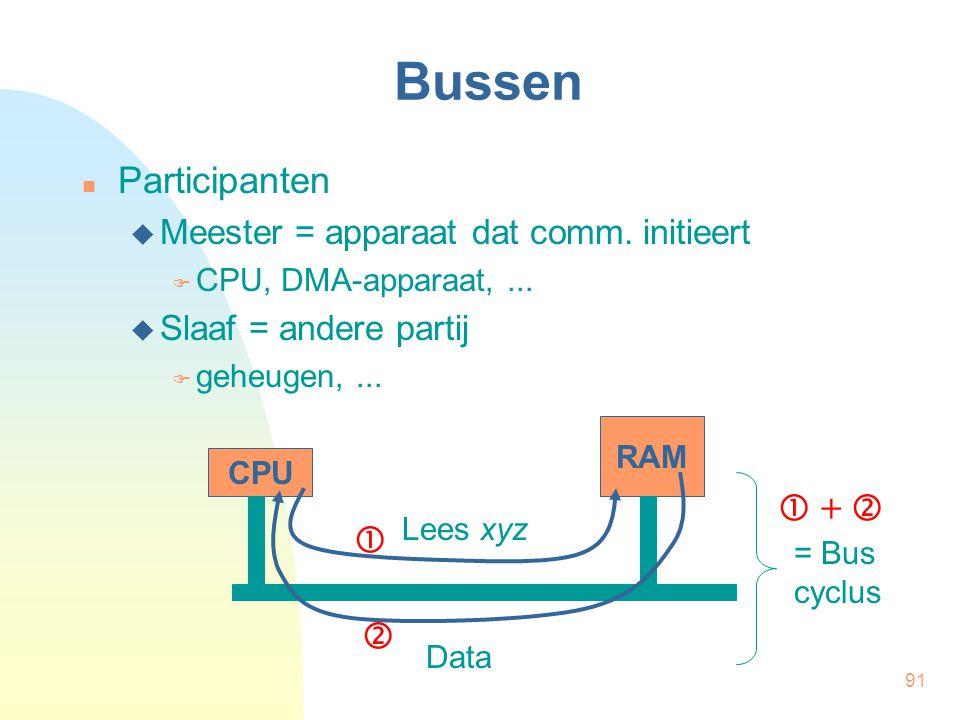 91 Bussen  Participanten  Meester = apparaat dat comm. initieert  CPU, DMA-apparaat,...  Slaaf = andere partij  geheugen,... CPU RAM Lees xyz Dat