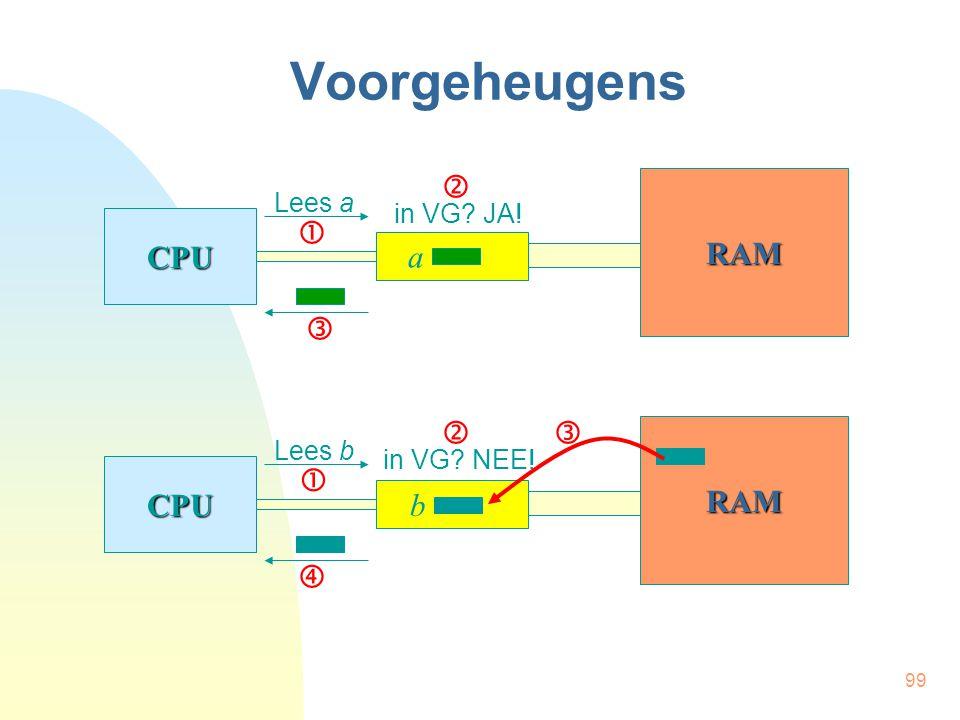99 Voorgeheugens CPU RAM Lees a in VG? JA! CPU RAM Lees b a b     in VG? NEE!  