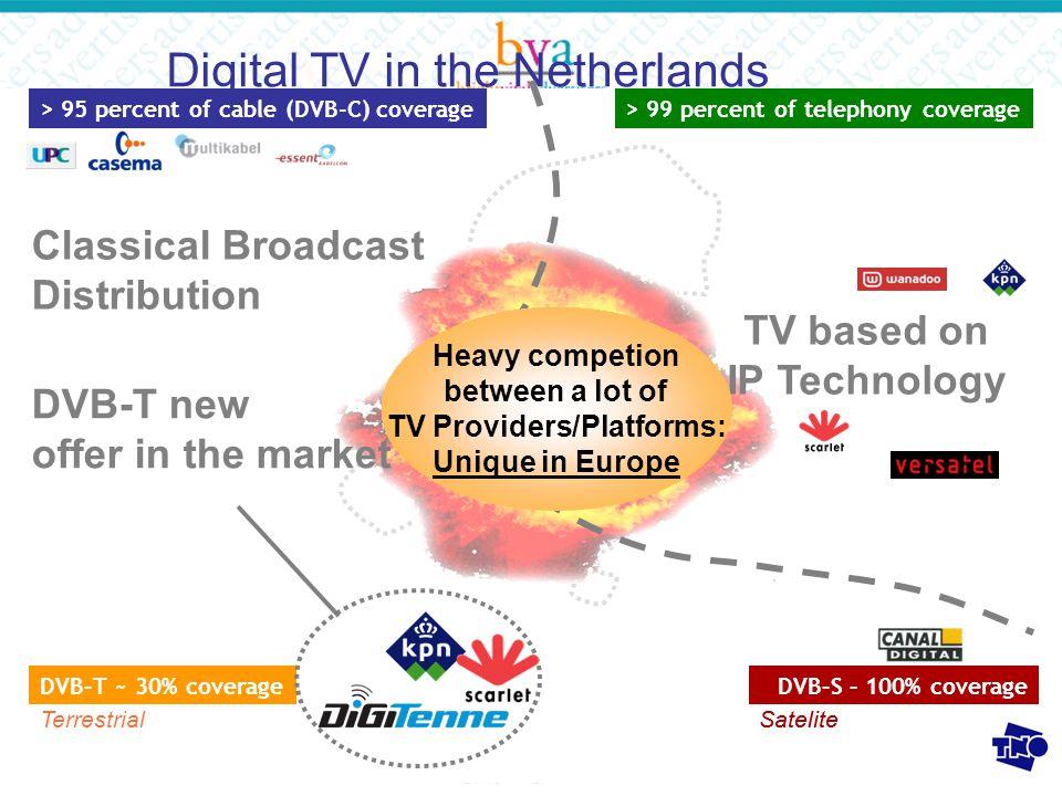 De nieuwe vormen van advertising, interactie en communicatie 27-28 september 20057 DVB-C-T and IP 1:5 with MPEG2 Analogue Channels Digital TV Channels Internet, VoIP, Broadband Video Digital TV Channels Mobile TV/Data (DVB-H) Tuning Digital TV Channels/VoD Internet Telephony Switdh