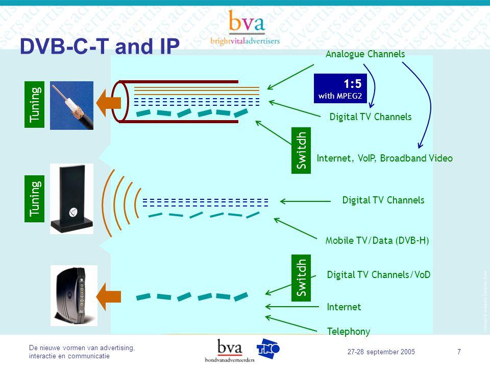 De nieuwe vormen van advertising, interactie en communicatie 27-28 september 20058 DVB-C-T and IP Analogue Channels Digital TV Channels Internet, VoIP, Broadband Video Digital TV Channels Mobile TV/Data (DVB-H) Tuning Digital TV Channels/VoD Internet Telephony