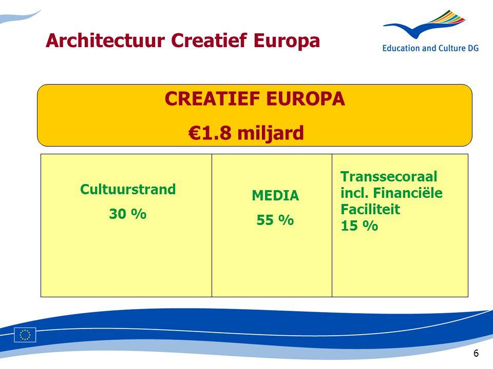 6 CREATIEF EUROPA €1.8 miljard Cultuurstrand 30 % MEDIA 55 % Transsecoraal incl.