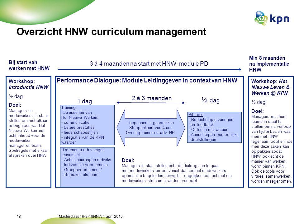 Masterclass 16-9-10HNW 1 april 201018 Overzicht HNW curriculum management Toepassen in gesprekken Strippenkaart van 4 uur Overleg trainer en adv.