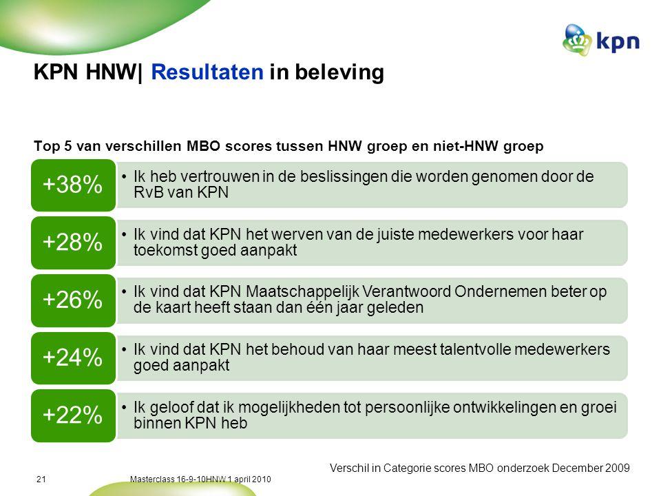 Masterclass 16-9-10HNW 1 april 201021 KPN HNW| Resultaten in beleving Top 5 van verschillen MBO scores tussen HNW groep en niet-HNW groep •Ik heb vertrouwen in de beslissingen die worden genomen door de RvB van KPN +38% •Ik vind dat KPN het werven van de juiste medewerkers voor haar toekomst goed aanpakt +28% •Ik vind dat KPN Maatschappelijk Verantwoord Ondernemen beter op de kaart heeft staan dan één jaar geleden +26% •Ik vind dat KPN het behoud van haar meest talentvolle medewerkers goed aanpakt +24% •Ik geloof dat ik mogelijkheden tot persoonlijke ontwikkelingen en groei binnen KPN heb +22% Verschil in Categorie scores MBO onderzoek December 2009