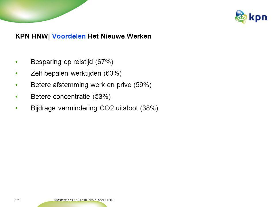 Masterclass 16-9-10HNW 1 april 201025 KPN HNW| Voordelen Het Nieuwe Werken •Besparing op reistijd (67%) •Zelf bepalen werktijden (63%) •Betere afstemming werk en prive (59%) •Betere concentratie (53%) •Bijdrage vermindering CO2 uitstoot (38%)