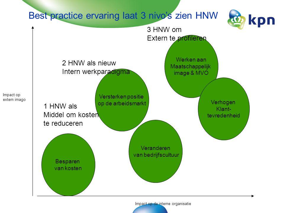 Impact op extern imago Impact op de interne organisatie Besparen van kosten Versterken positie op de arbeidsmarkt Veranderen van bedrijfscultuur Werken aan Maatschappelijk image & MVO Verhogen Klant- tevredenheid 1 HNW als Middel om kosten te reduceren 2 HNW als nieuw Intern werkparadigma 3 HNW om Extern te profileren Best practice ervaring laat 3 nivo's zien HNW