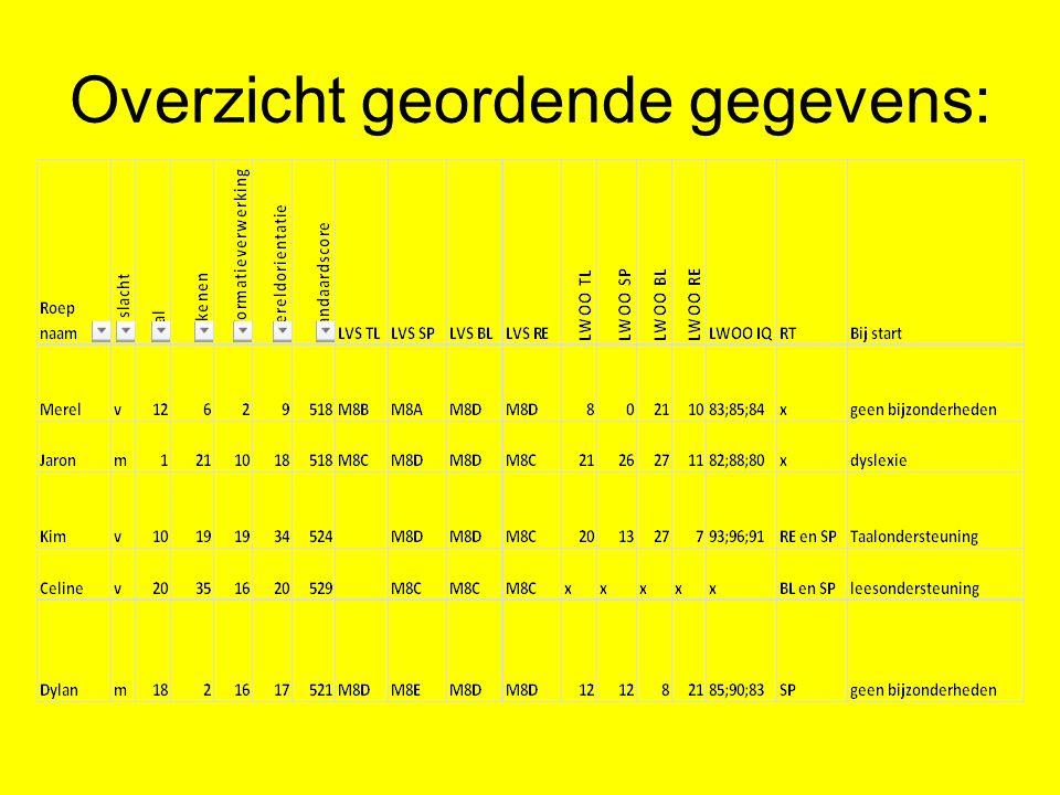 Overzicht geordende gegevens: