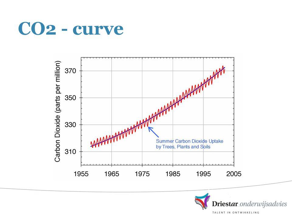 CO2 - curve