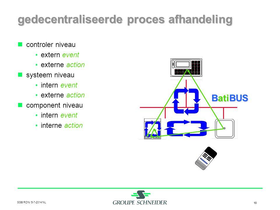 SGB/RDN/ 5-7-2014/NL 10 gedecentraliseerde proces afhandeling  controler niveau •extern event •externe action  systeem niveau •intern event •externe