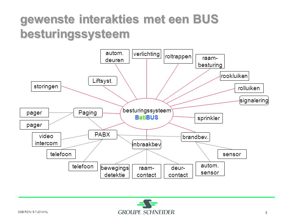 SGB/RDN/ 5-7-2014/NL 2 gewenste interakties met een BUS besturingssysteem besturingssysteem BatiBUS Liftsyst. Paging PABX inbraakbev brandbev. signale