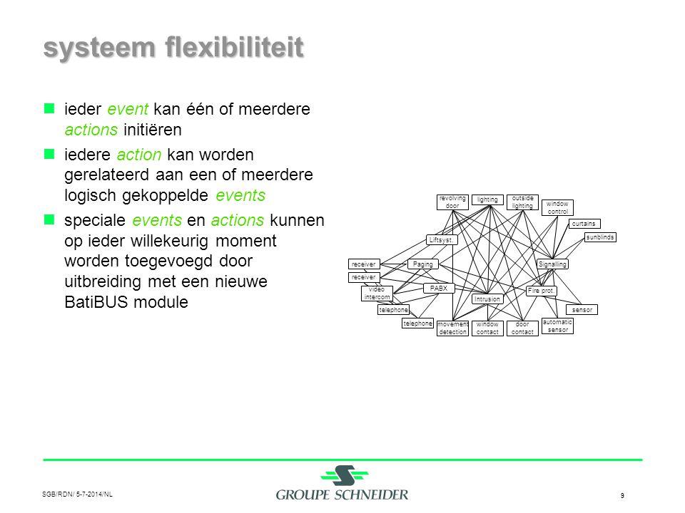SGB/RDN/ 5-7-2014/NL 10 gedecentraliseerde proces afhandeling  controler niveau •extern event •externe action  systeem niveau •intern event •externe action  component niveau •intern event •interne action BatiBUS