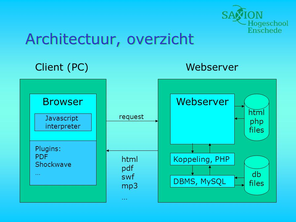 Architectuur, overzicht Client (PC)Webserver Browser Javascript interpreter Plugins: PDF Shockwave … request Webserver Koppeling, PHP html php files db files DBMS, MySQL html pdf swf mp3 …