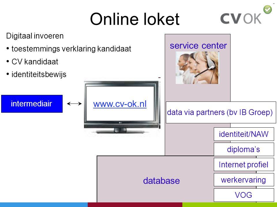 Online loket www.cv-ok.nl intermediair service center data via partners (bv IB Groep) identiteit/NAW database werkervaring diploma's VOG Digitaal invo