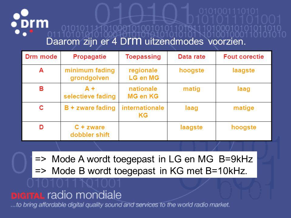Voortplantingswijze van radiogolven De kortegolf De middengolf De langegolfDe FM golf