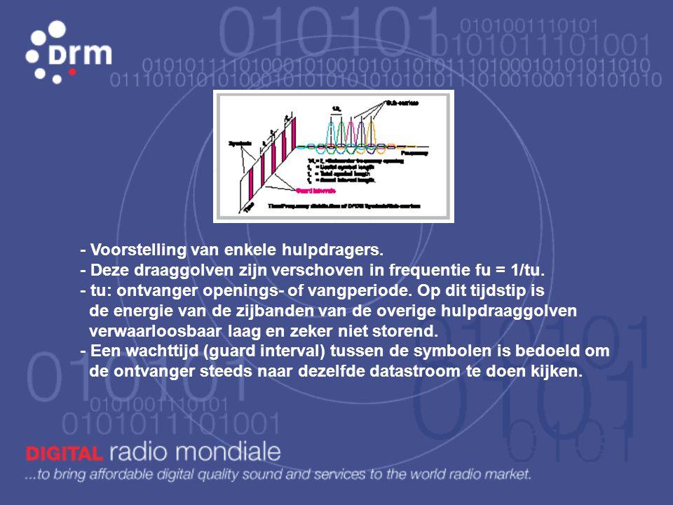 D rm OFDM Mode Draaggolf afstand (Hz) Aantal 9kHz Aantal 10kHz Symbool duur (ms) Wachttijd interval (ms) Aantal symbolen / frame A41,6620422826,662,66