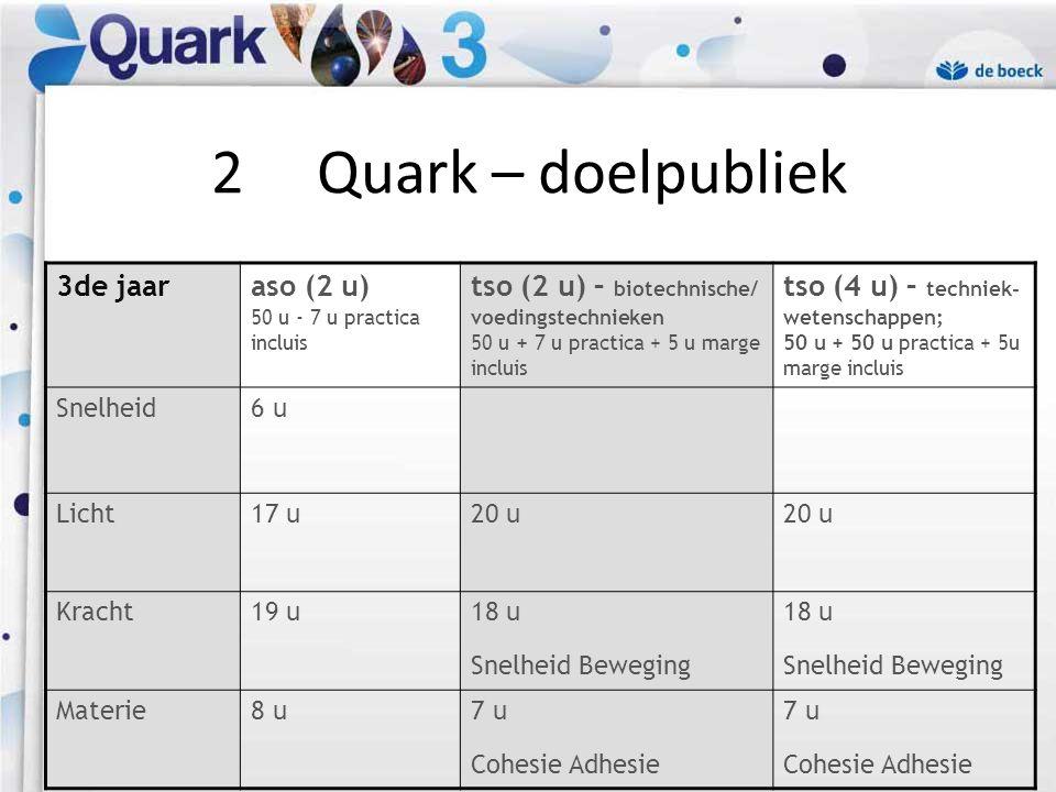 Methodesite voor de leerling • http://quark.deboeck.com http://quark.deboeck.com • gratis • code in het (leer)werkboek • gerangschikt per thema • interessante leesstukjes • links naar applets 6Didactische ondersteuning