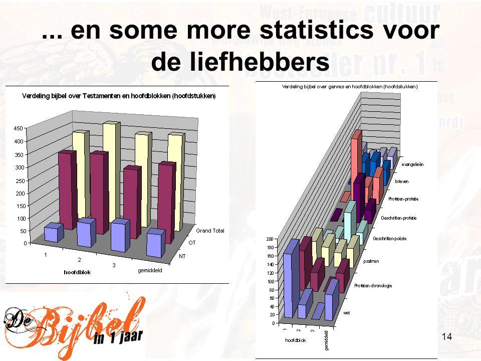 14... en some more statistics voor de liefhebbers