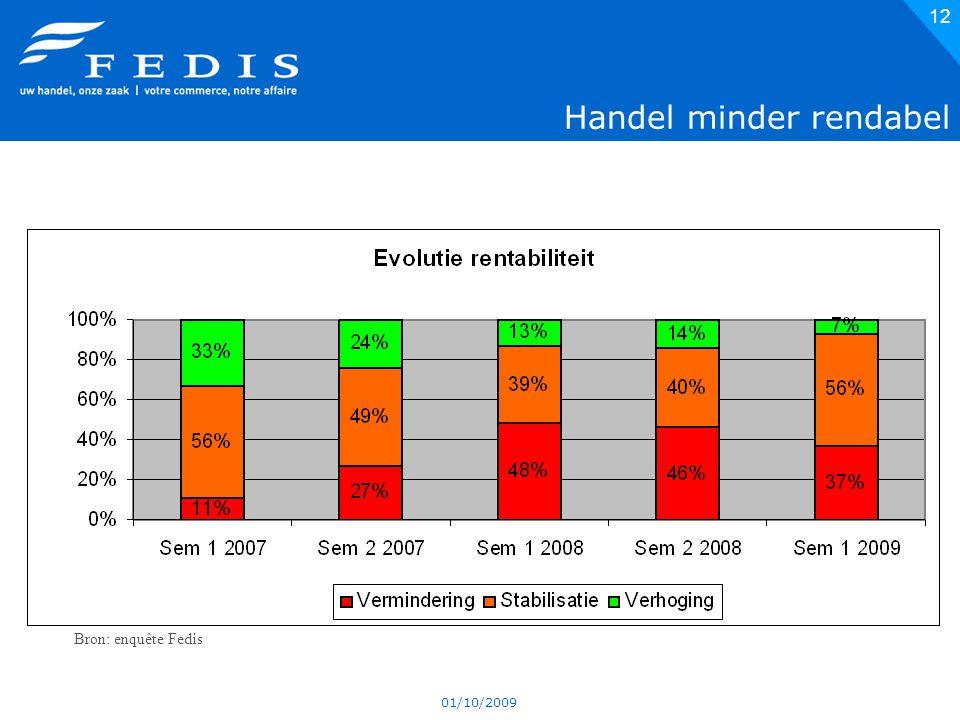 01/10/2009 12 Handel minder rendabel Bron: enquête Fedis