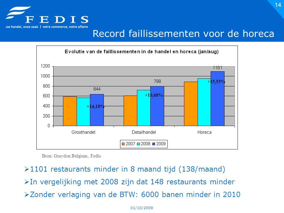 01/10/2009 14  1101 restaurants minder in 8 maand tijd (138/maand)  In vergelijking met 2008 zijn dat 148 restaurants minder  Zonder verlaging van