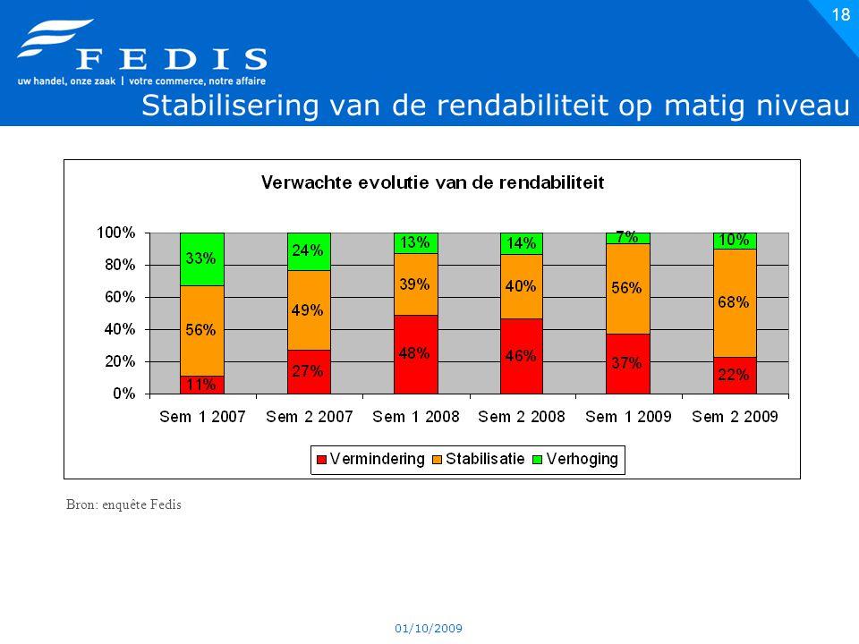 01/10/2009 18 Stabilisering van de rendabiliteit op matig niveau Bron: enquête Fedis