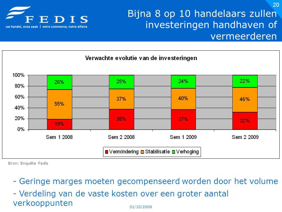 01/10/2009 20 Bijna 8 op 10 handelaars zullen investeringen handhaven of vermeerderen Bron: Enquête Fedis - Geringe marges moeten gecompenseerd worden