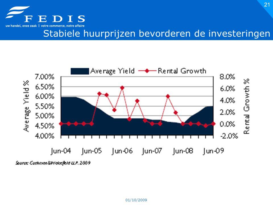 01/10/2009 21 Stabiele huurprijzen bevorderen de investeringen