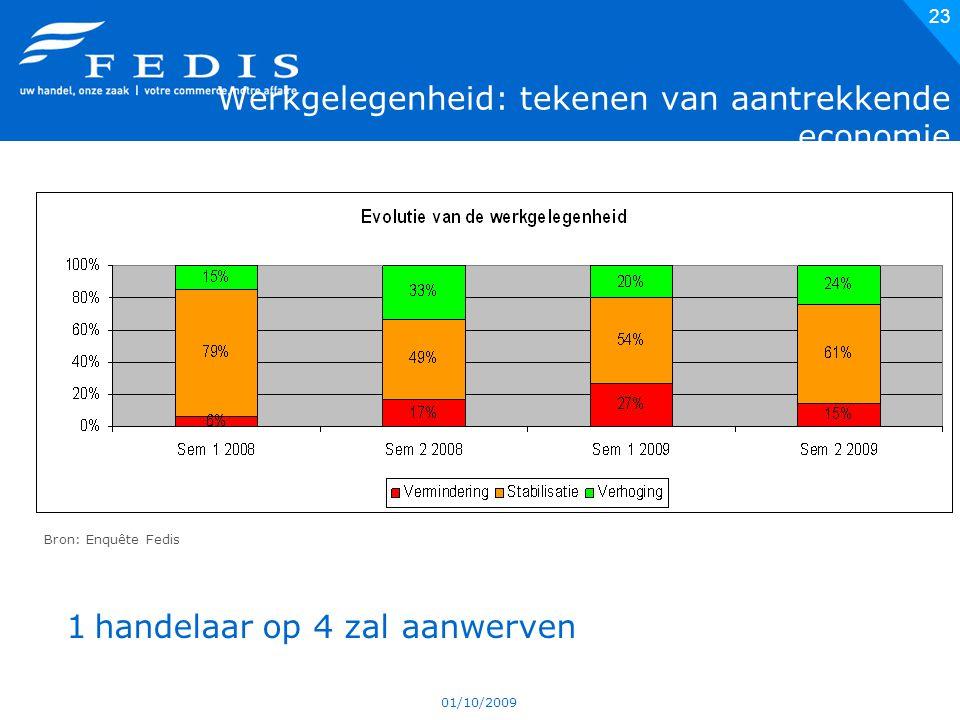 01/10/2009 23 Werkgelegenheid: tekenen van aantrekkende economie Bron: Enquête Fedis 1 handelaar op 4 zal aanwerven