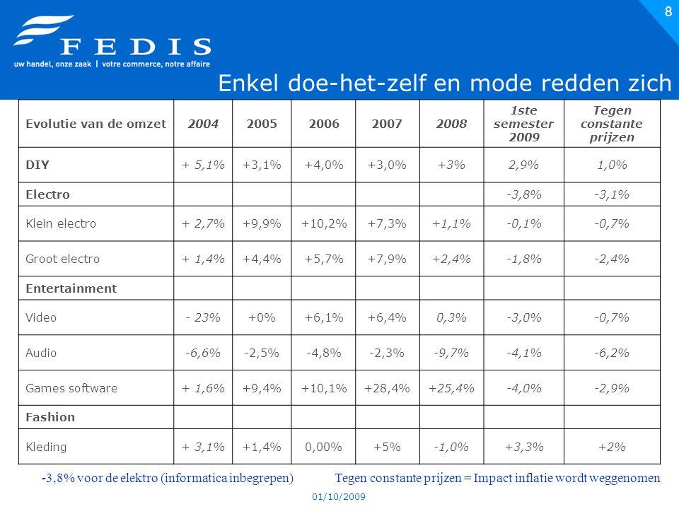01/10/2009 8 Enkel doe-het-zelf en mode redden zich -3,8% voor de elektro (informatica inbegrepen) Tegen constante prijzen = Impact inflatie wordt weg