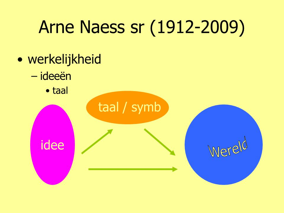 Arne Naess sr (1912-2009) •werkelijkheid –ideeën •taal idee taal / symb