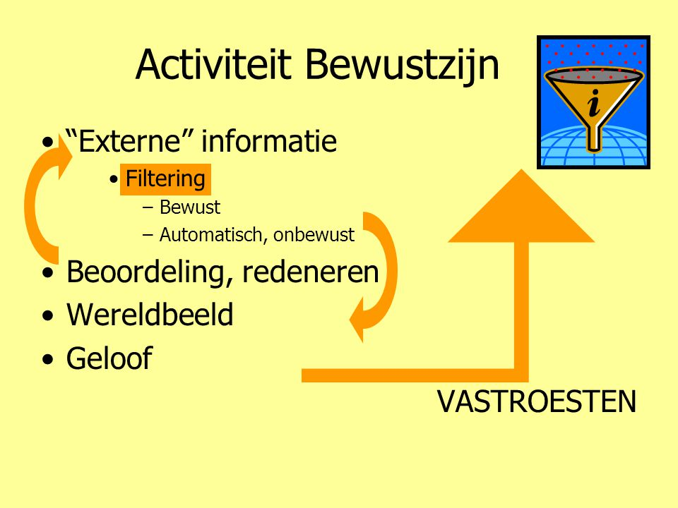 Activiteit Bewustzijn • Externe informatie •Filtering –Bewust –Automatisch, onbewust •Beoordeling, redeneren •Wereldbeeld •Geloof VASTROESTEN
