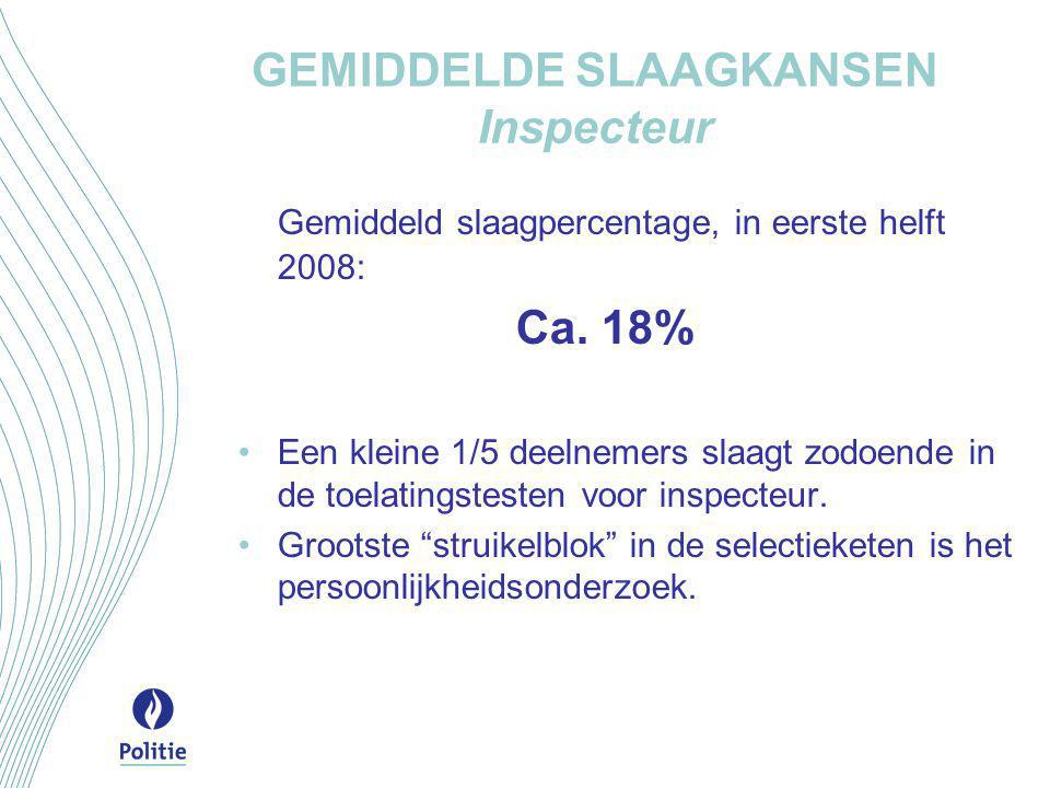 GEMIDDELDE SLAAGKANSEN Inspecteur Gemiddeld slaagpercentage, in eerste helft 2008: Ca. 18% •Een kleine 1/5 deelnemers slaagt zodoende in de toelatings