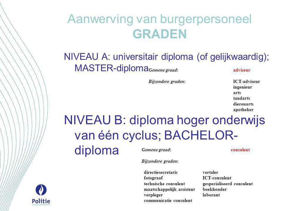 Aanwerving van burgerpersoneel GRADEN NIVEAU A: universitair diploma (of gelijkwaardig); MASTER-diploma NIVEAU B: diploma hoger onderwijs van één cycl