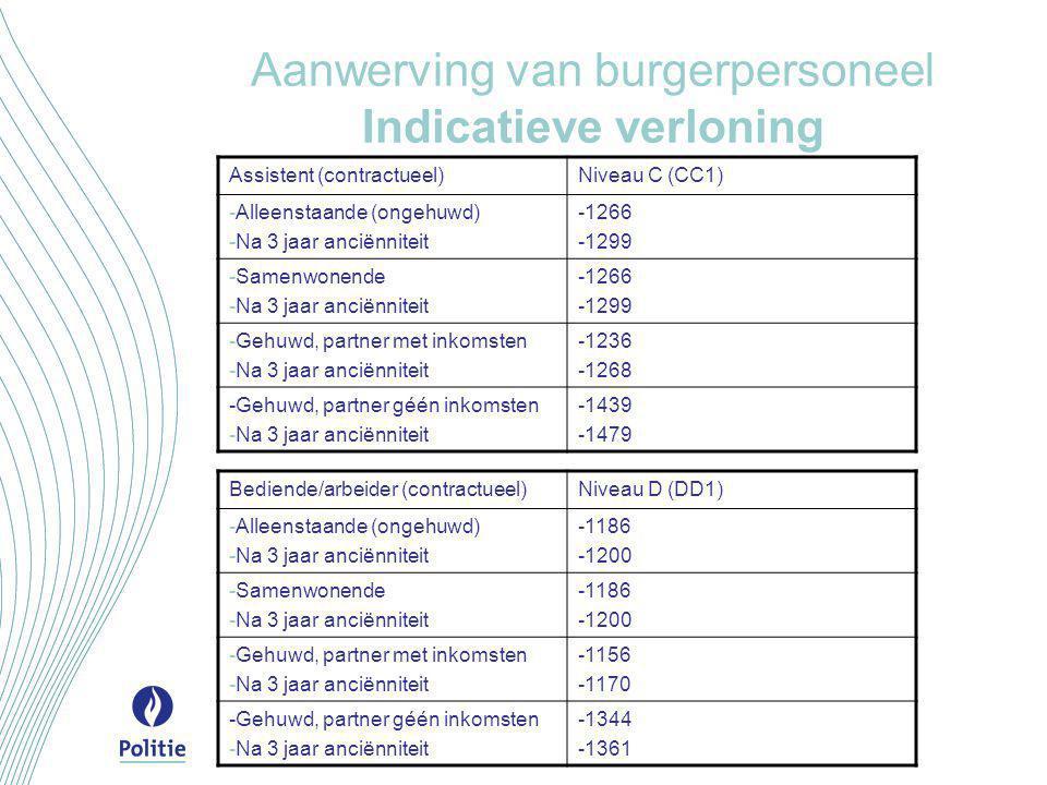 Aanwerving van burgerpersoneel Indicatieve verloning Assistent (contractueel)Niveau C (CC1) -Alleenstaande (ongehuwd) -Na 3 jaar anciënniteit -1266 -1