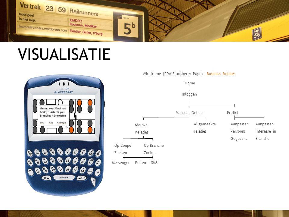 Wireframe (PDA Blackberry Page) – Business Relates Home Inloggen ProfielMensen Online Aanpassen Persoons Gegevens Aanpassen Interesse in Branche Nieuw