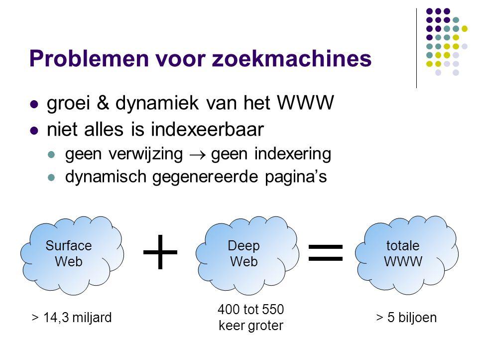 Problemen voor zoekmachines  groei & dynamiek van het WWW  niet alles is indexeerbaar  geen verwijzing  geen indexering  dynamisch gegenereerde pagina's Surface Web > 14,3 miljard Deep Web 400 tot 550 keer groter totale WWW > 5 biljoen