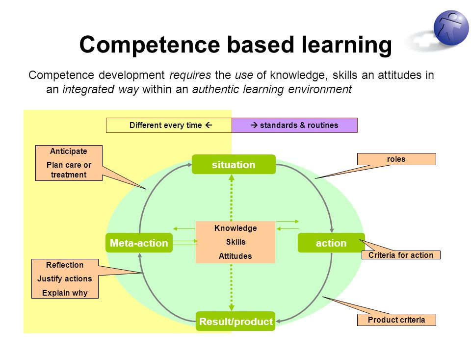 Competence based learning Competence development requires the use of knowledge, skills an attitudes in an integrated way within an authentic learning environment Different every time  situation Meta-action Result/product action Knowledge Skills Attitudes roles Anticipate Plan care or treatment Reflection Justify actions Explain why Criteria for action Product criteria  standards & routines